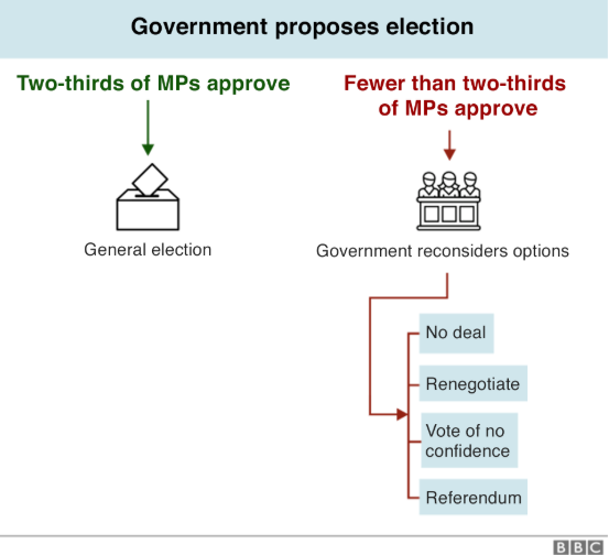 Government proposes elections