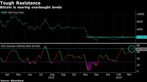 bitcoin overbought below 4000