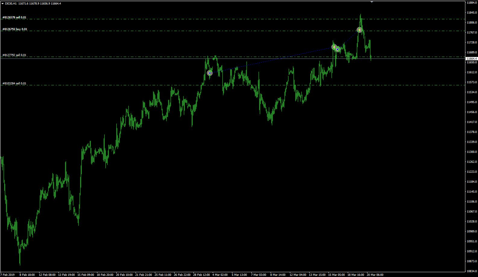 dax trading positions