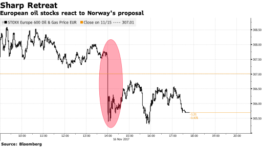 oil stocks Norway fund