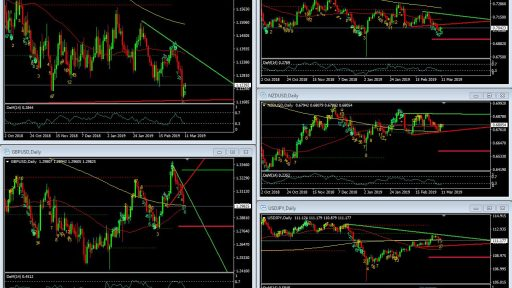 Technical Levels Major Forex Pairs