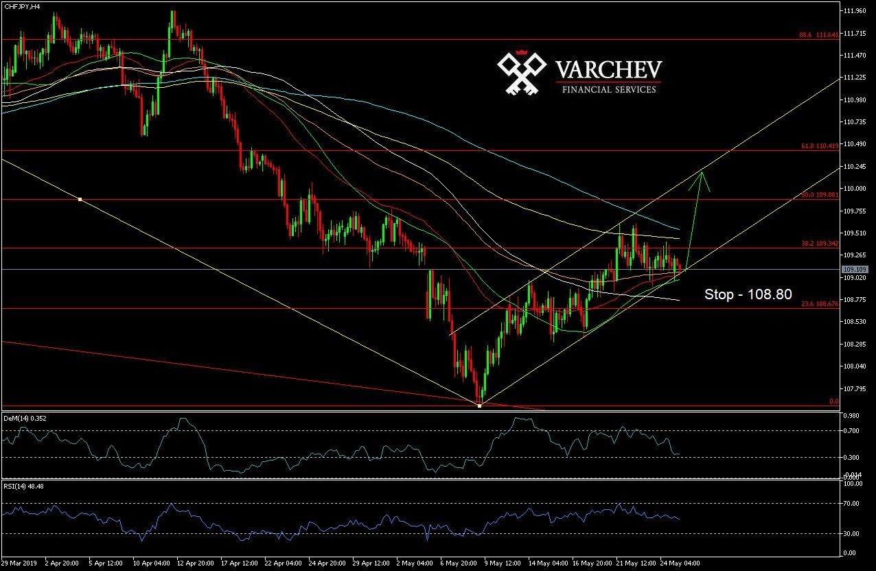 CHF/JPY - Live Rate, Forecast, News and Analysis