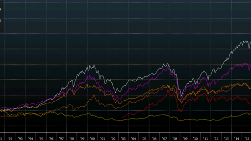 world-equities-since-1985