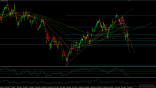 DAX Daily Chart