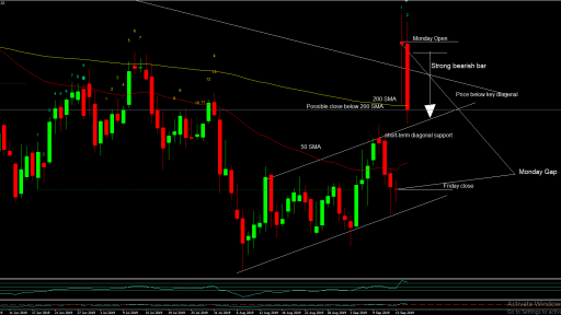 Brent Oil Daily