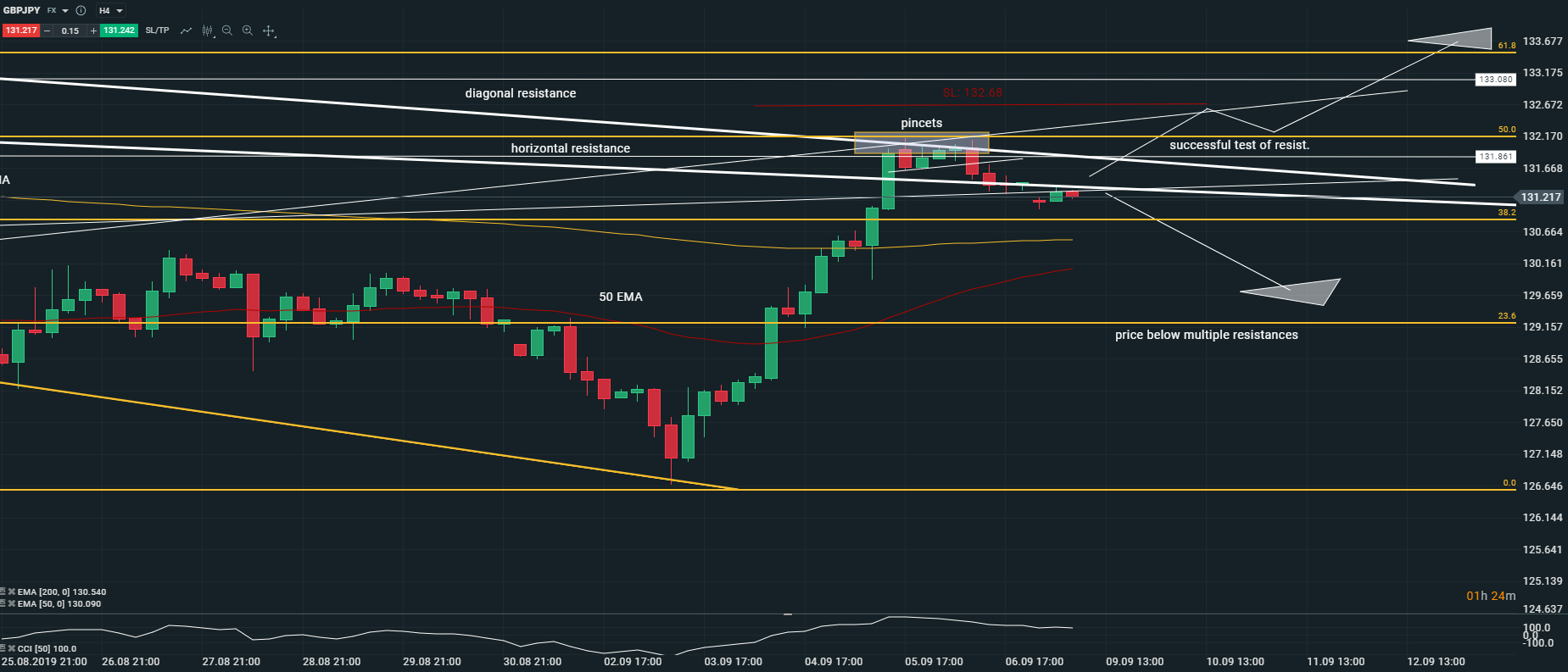 GBPJPY Zoomed