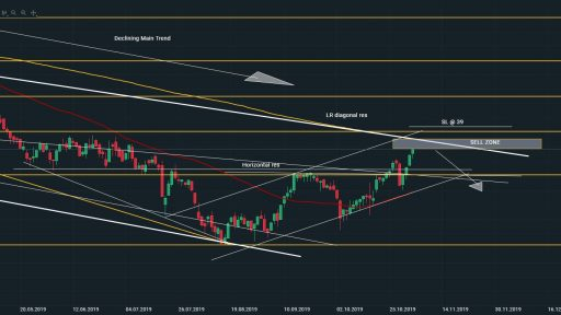NOEJ Daily Chart