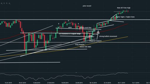 SPX low of the day