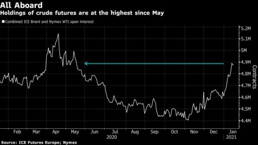 Oil has more potential to rise as investors expect the new bill to pass