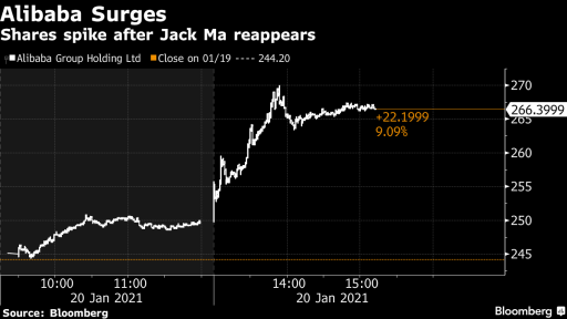 Jack Ma appears ... Alibaba stock jump as much as 11%