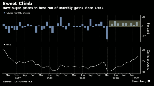 Sugar is about to mark the longest winning streak ever