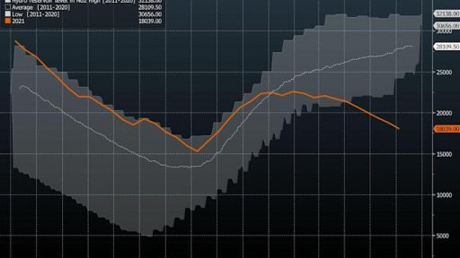 European energy prices are reaching record levels, the supply crisis is spreading