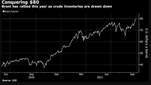 Is there an energy crisis? Oil over $ 80